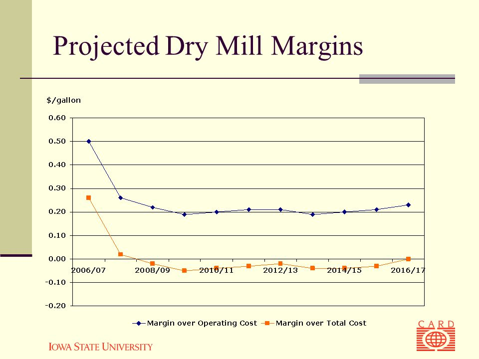 Projected Dry Mill Margins