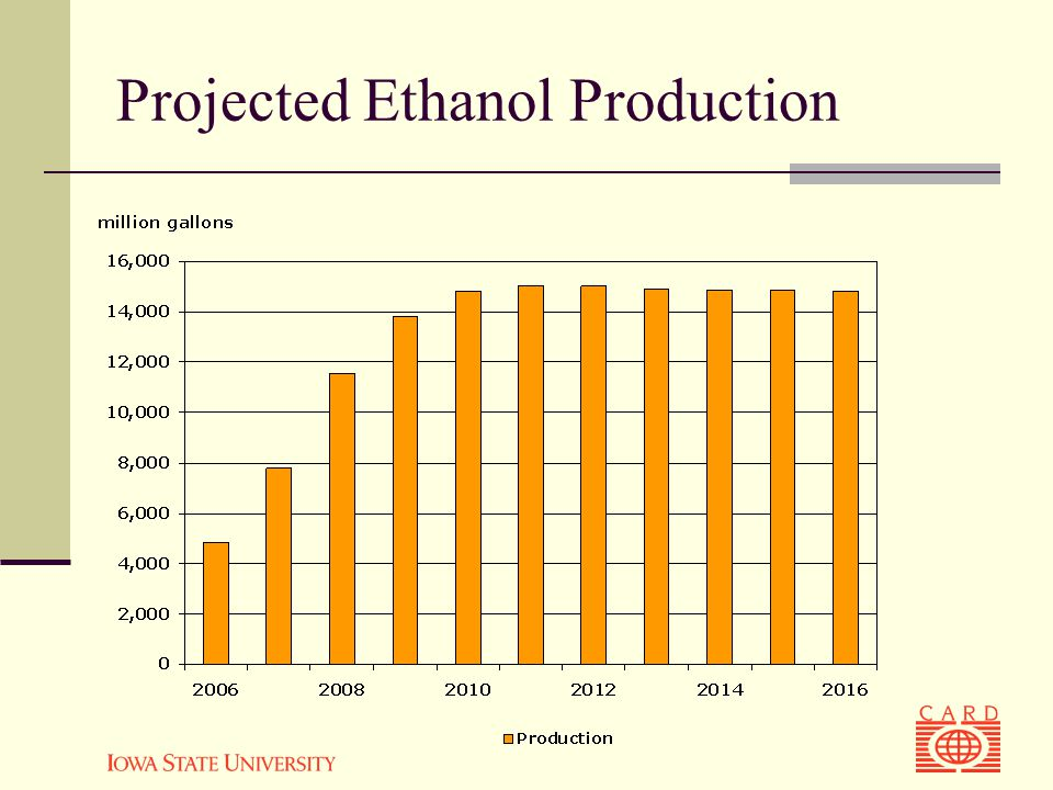 Projected Ethanol Production