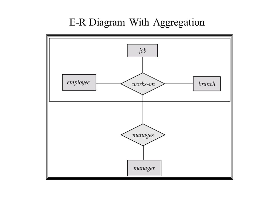 Entity Relationship Model Lecture 2 Database Modeling And