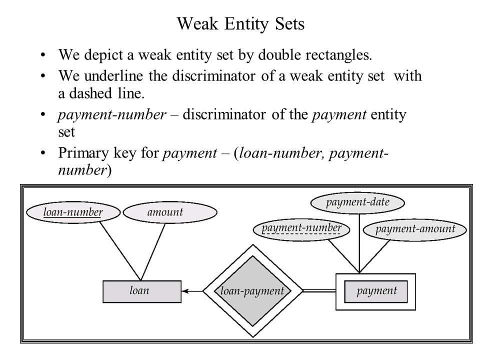 Entity relationship model lecture 2 database modeling and 47 weak ccuart Images