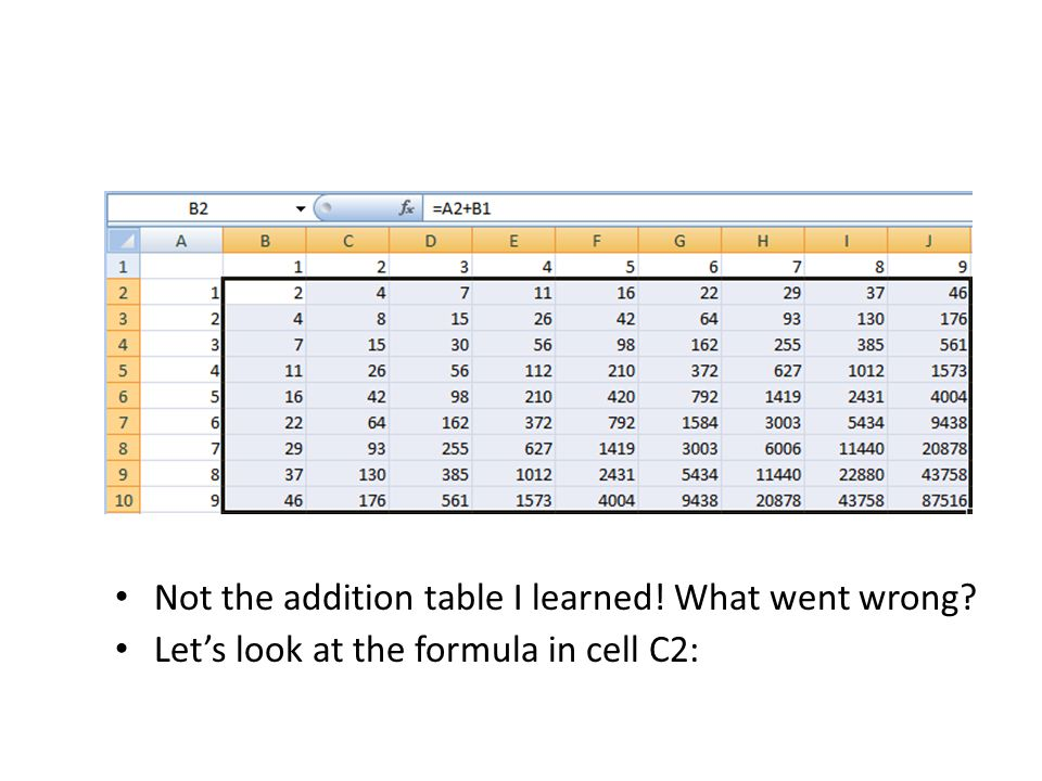Not the addition table I learned! What went wrong Let's look at the formula in cell C2: