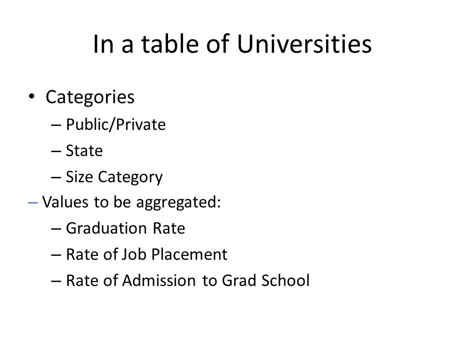 In a table of Universities Categories – Public/Private – State – Size Category – Values to be aggregated: – Graduation Rate – Rate of Job Placement – Rate of Admission to Grad School
