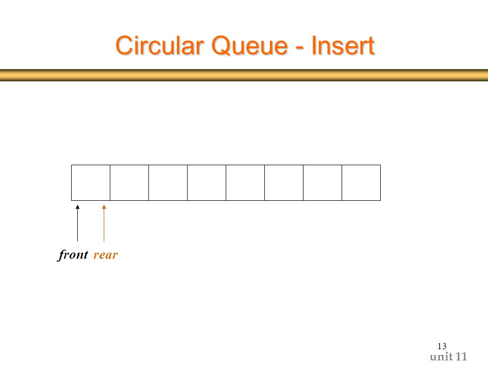 unit Circular Queue - Insert frontrear