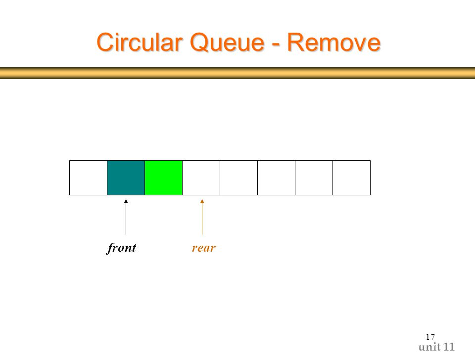 unit Circular Queue - Remove frontrear