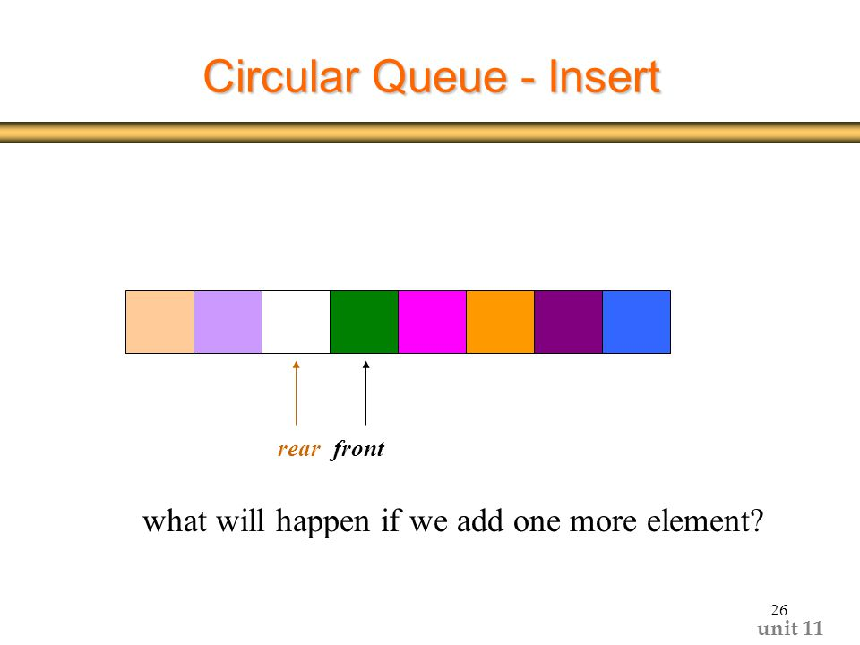 unit Circular Queue - Insert frontrear what will happen if we add one more element