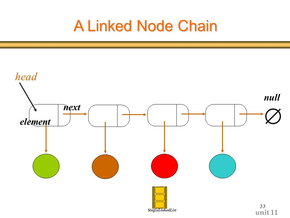 unit A Linked Node Chain head next element null SingleLinkedList