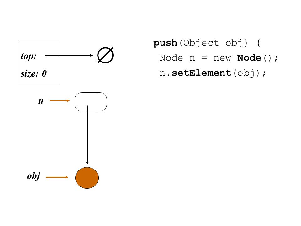 size: 0 top: n push(Object obj) { Node n = new Node(); n.setElement(obj); obj