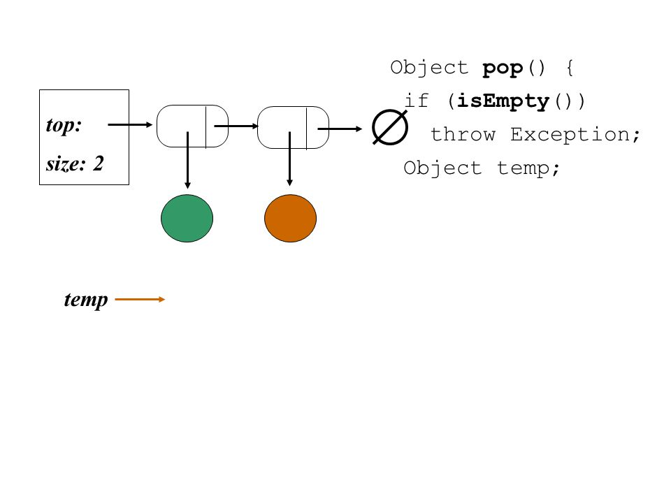 Object pop() { if (isEmpty()) throw Exception; Object temp; size: 2 top: temp