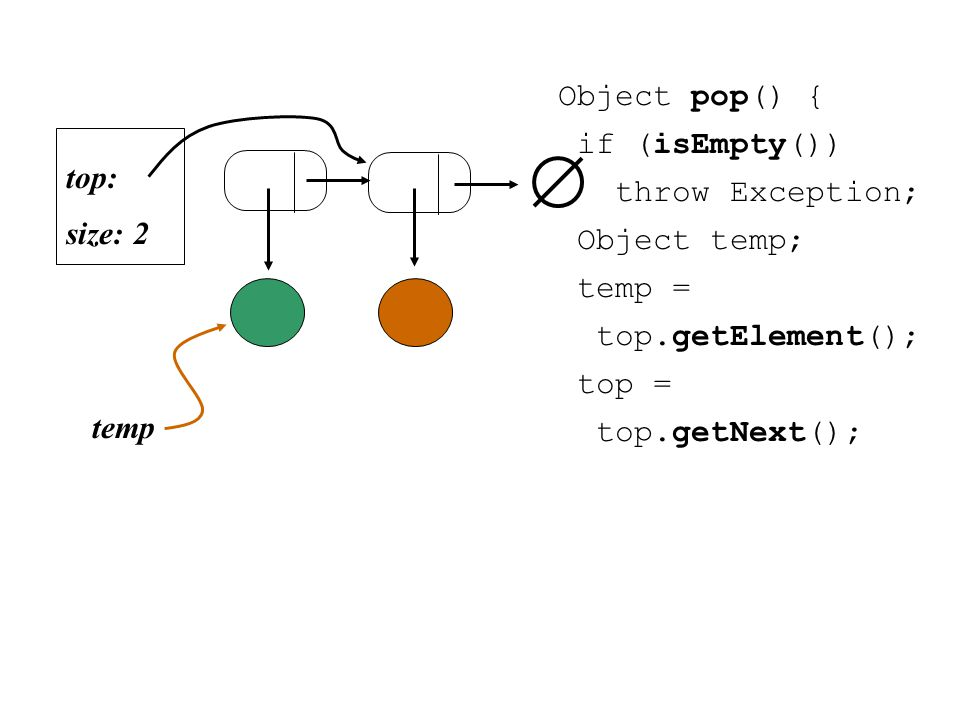 Object pop() { if (isEmpty()) throw Exception; Object temp; temp = top.getElement(); top = top.getNext(); size: 2 top: temp