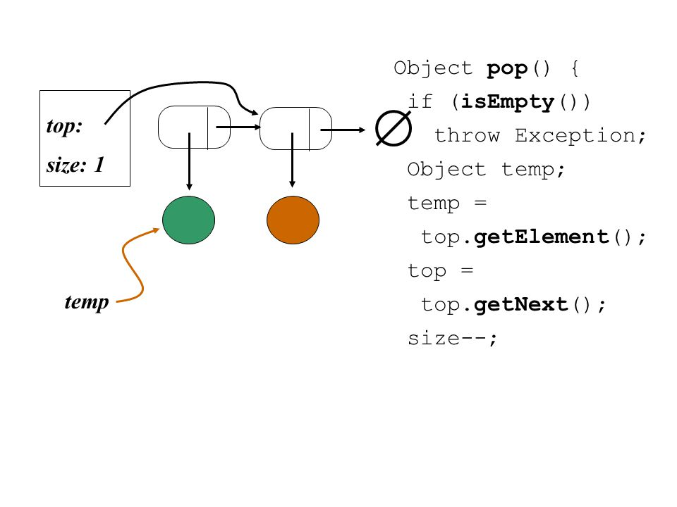Object pop() { if (isEmpty()) throw Exception; Object temp; temp = top.getElement(); top = top.getNext(); size--; size: 1 top: temp