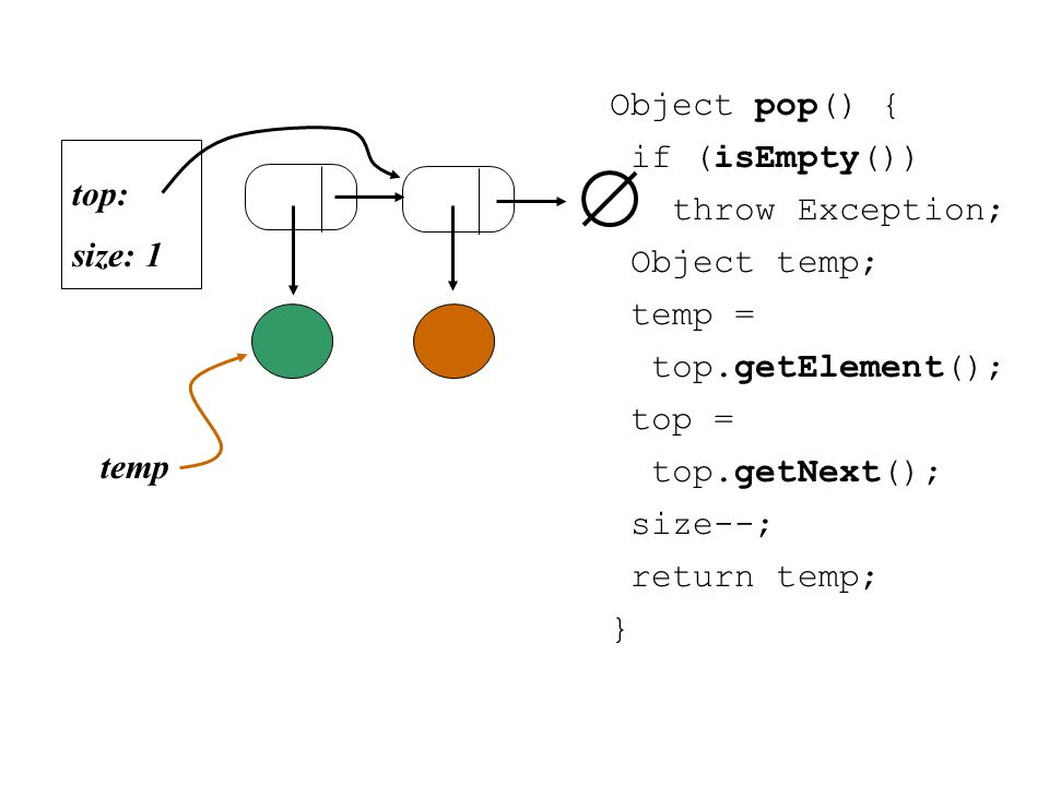Object pop() { if (isEmpty()) throw Exception; Object temp; temp = top.getElement(); top = top.getNext(); size--; return temp; } size: 1 top: temp