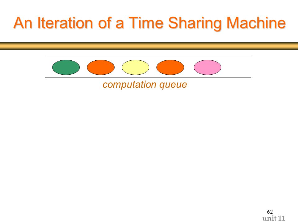 unit An Iteration of a Time Sharing Machine computation queue