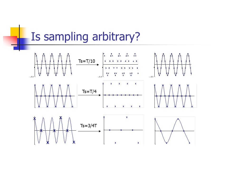 Is sampling arbitrary Ts=T/10 Ts=T/4 Ts=3/4T