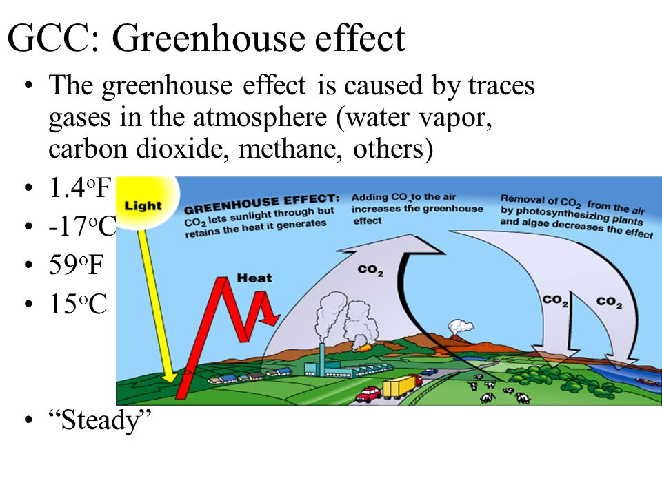 GCC: Greenhouse effect The greenhouse effect is caused by traces gases in the atmosphere (water vapor, carbon dioxide, methane, others) 1.4 o F -17 o C 59 o F 15 o C Steady 2