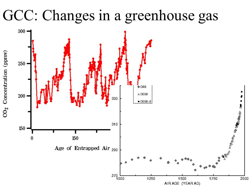 GCC: Changes in a greenhouse gas