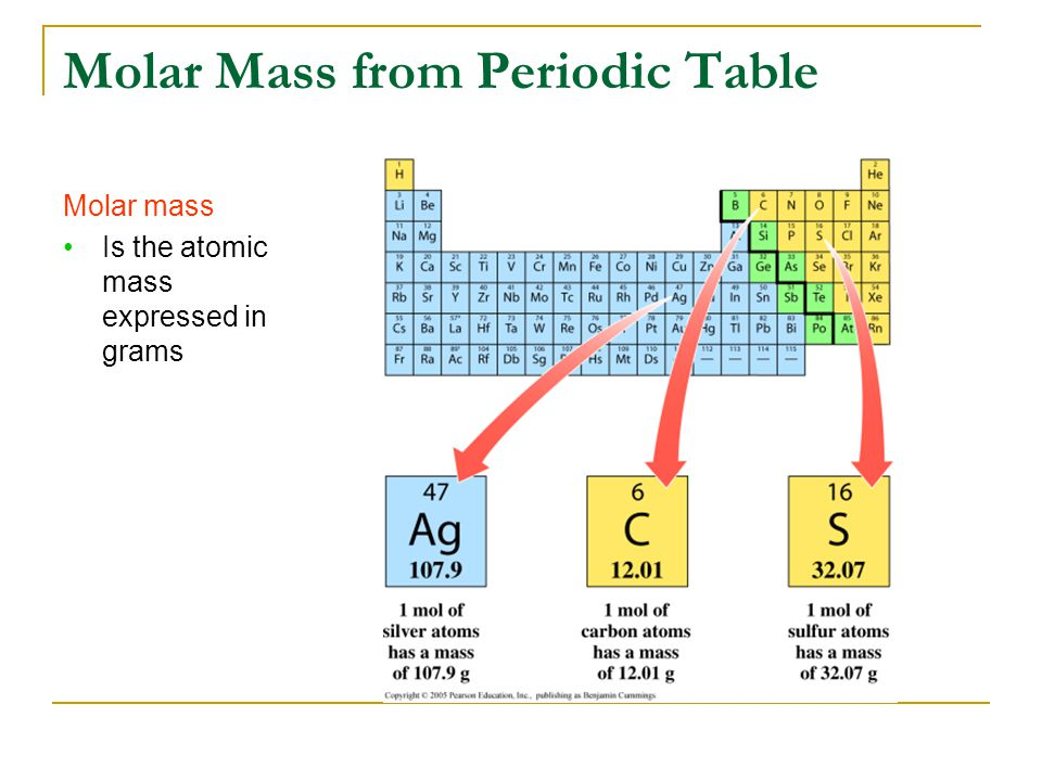 5 Molar Mass From Periodic Table Molar Mass Is The Atomic Mass Expressed In  Grams