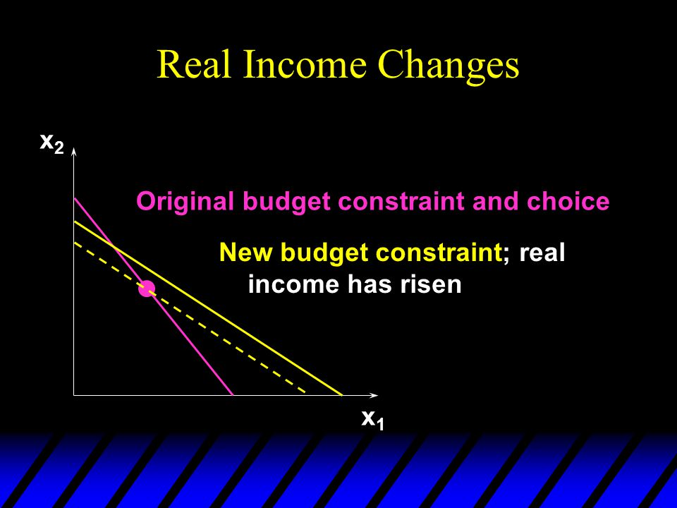 Real Income Changes x1x1 x2x2 Original budget constraint and choice New budget constraint; real income has risen