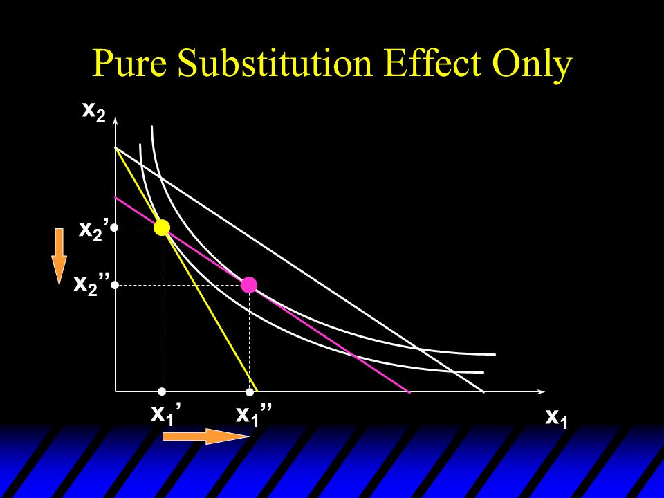 Pure Substitution Effect Only x2x2 x1x1 x2'x2' x 2 '' x1'x1' x 1 ''