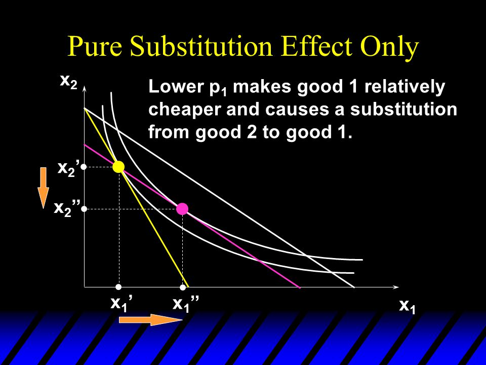 Pure Substitution Effect Only x2x2 x1x1 x2'x2' x 2 '' x1'x1' x 1 '' Lower p 1 makes good 1 relatively cheaper and causes a substitution from good 2 to good 1.