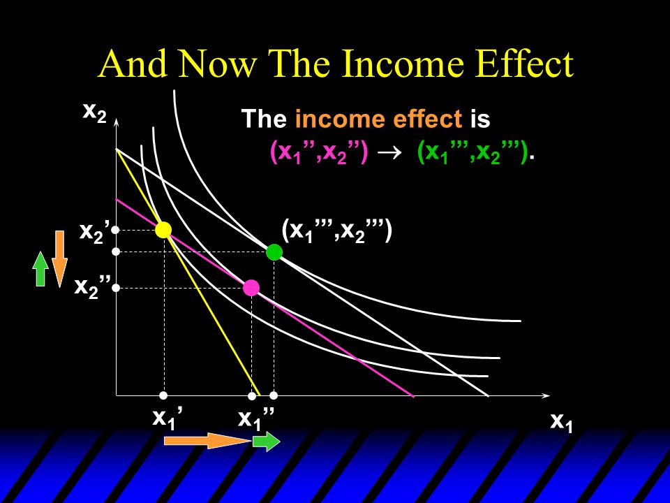 And Now The Income Effect x2x2 x1x1 x2'x2' x 2 '' x1'x1' x 1 '' (x 1 ''',x 2 ''') The income effect is (x 1 '',x 2 '')  (x 1 ''',x 2 ''').