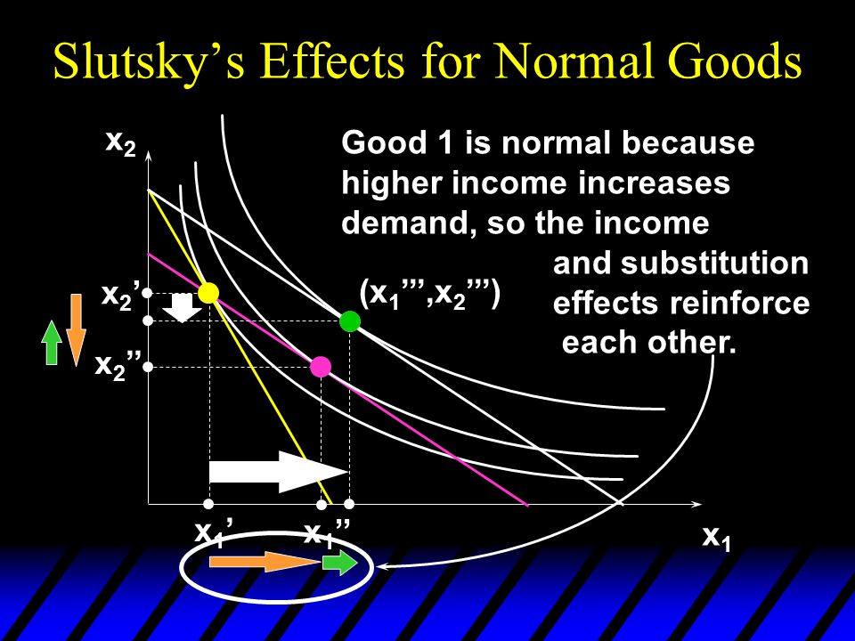 x2x2 x1x1 x2'x2' x 2 '' x1'x1' x 1 '' (x 1 ''',x 2 ''') Good 1 is normal because higher income increases demand, so the income and substitution effects reinforce each other.