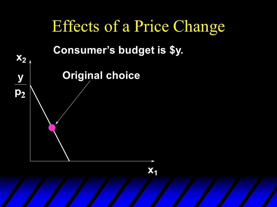 Effects of a Price Change x2x2 x1x1 Original choice Consumer's budget is $y.