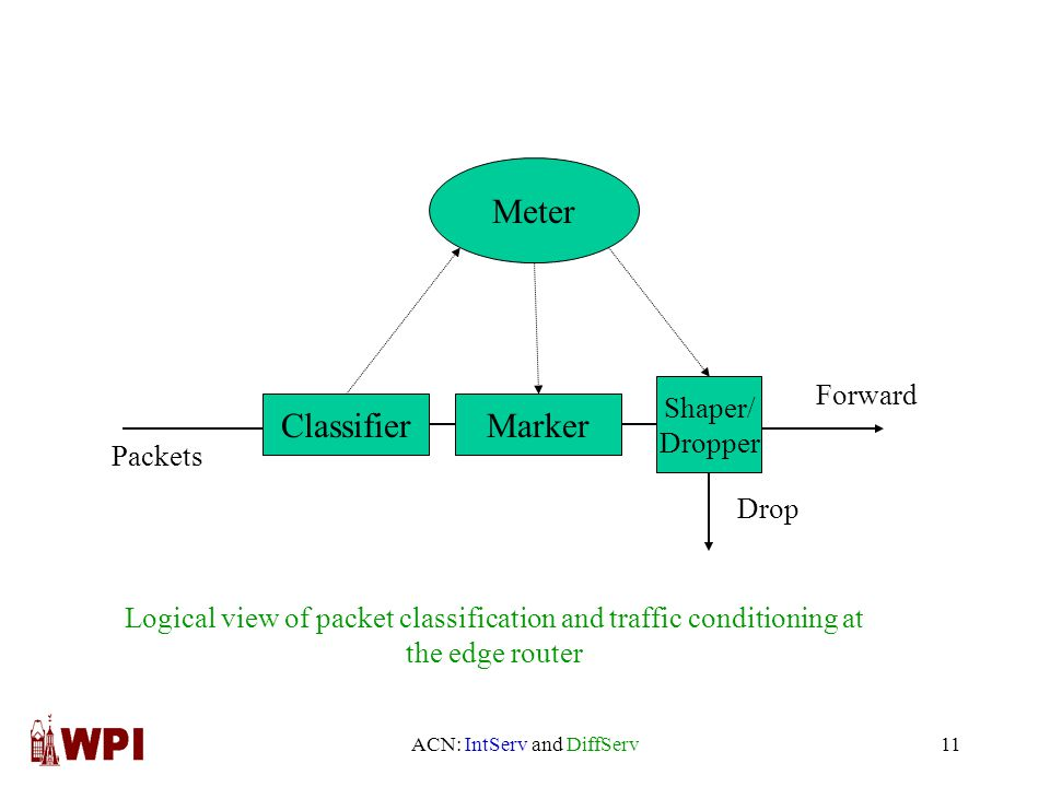 ACN: IntServ and DiffServ11 Classifier Shaper/ Dropper Marker Meter Packets Forward Drop Logical view of packet classification and traffic conditioning at the edge router
