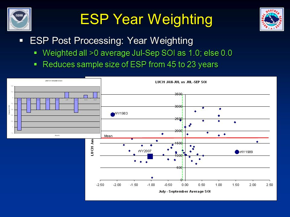 ESP Year Weighting  ESP Post Processing: Year Weighting  Weighted all >0 average Jul-Sep SOI as 1.0; else 0.0  Reduces sample size of ESP from 45 to 23 years