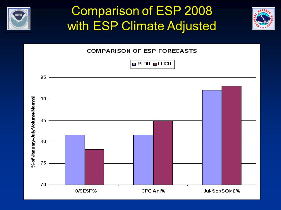Comparison of ESP 2008 with ESP Climate Adjusted