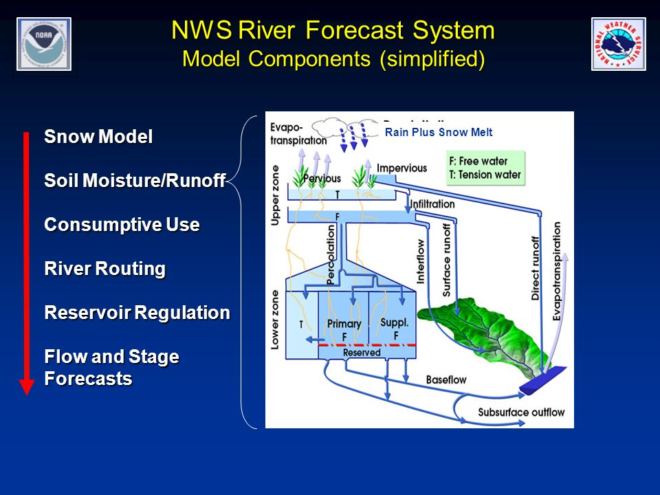Snow Model Soil Moisture/Runoff Consumptive Use River Routing Reservoir Regulation Flow and Stage Forecasts NWS River Forecast System Model Components (simplified) Rain Plus Snow Melt