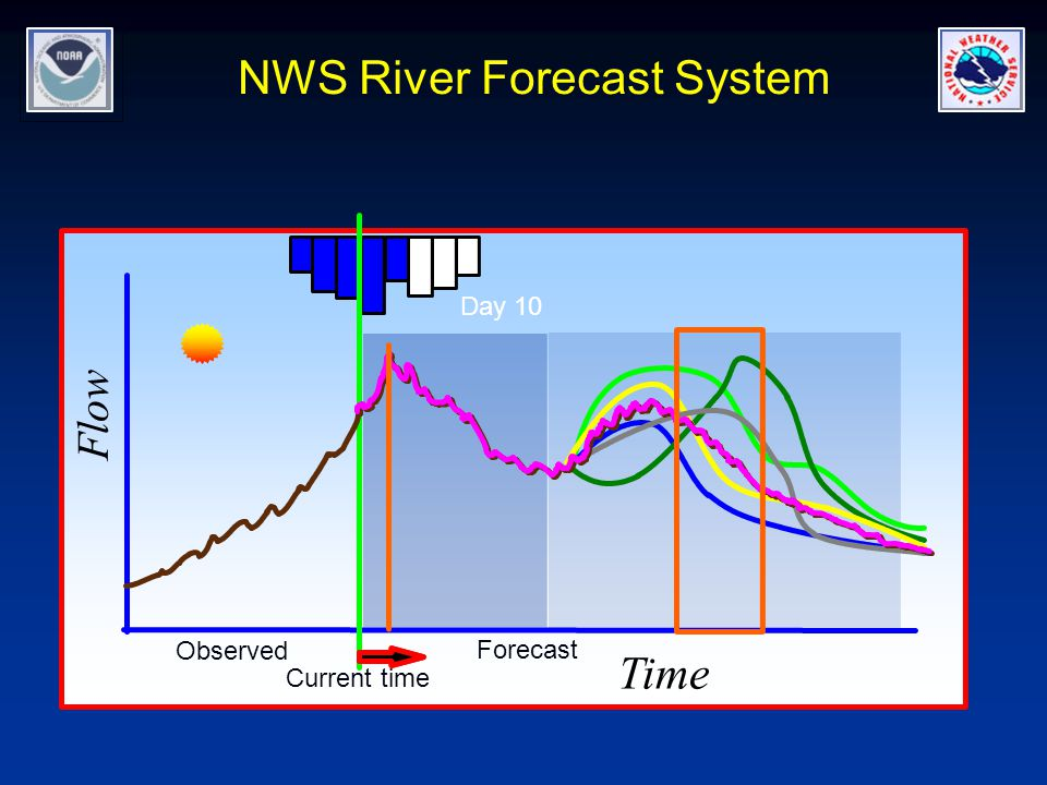 NWS River Forecast System Day 10 Current time Observed Forecast