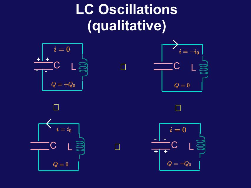 RC/LC Circuits RC: current decays exponentially C R i Q -i t L C LC: current oscillates i 0 t i Q