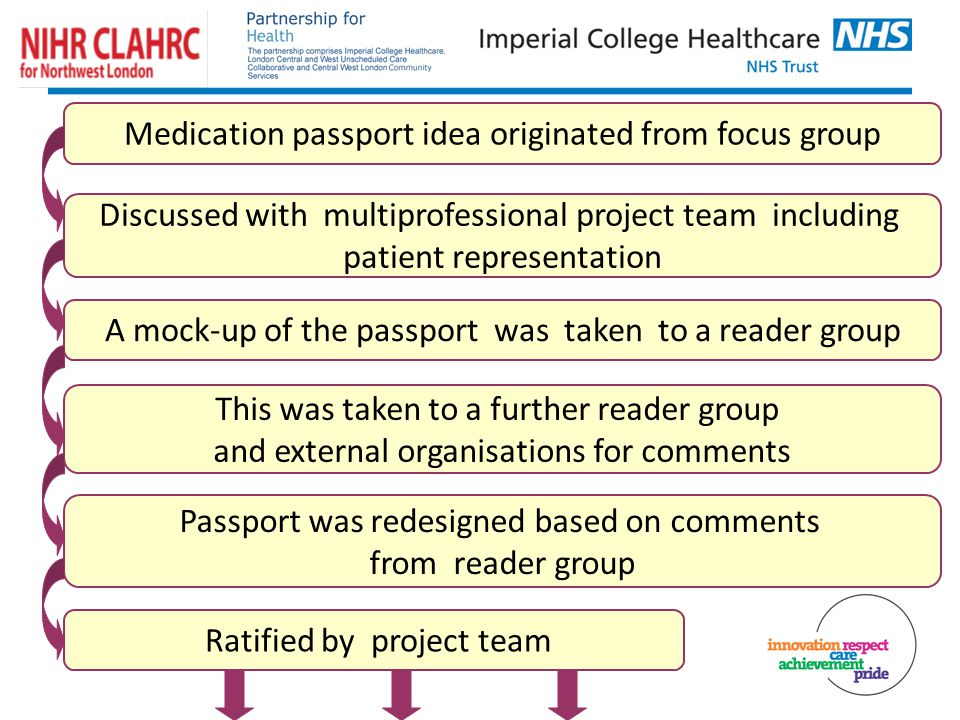 Medication passport idea originated from focus group Discussed with multiprofessional project team including patient representation A mock-up of the passport was taken to a reader group Passport was redesigned based on comments from reader group This was taken to a further reader group and external organisations for comments Ratified by project team