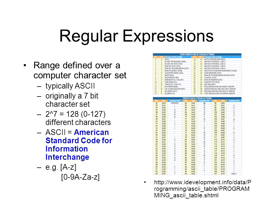Regular Expressions Range defined over a computer character set –typically ASCII –originally a 7 bit character set –2^7 = 128 (0-127) different characters –ASCII = American Standard Code for Information Interchange –e.g.