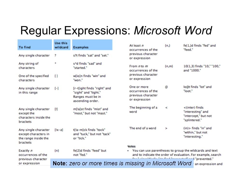 Regular Expressions: Microsoft Word Note: zero or more times is missing in Microsoft Word