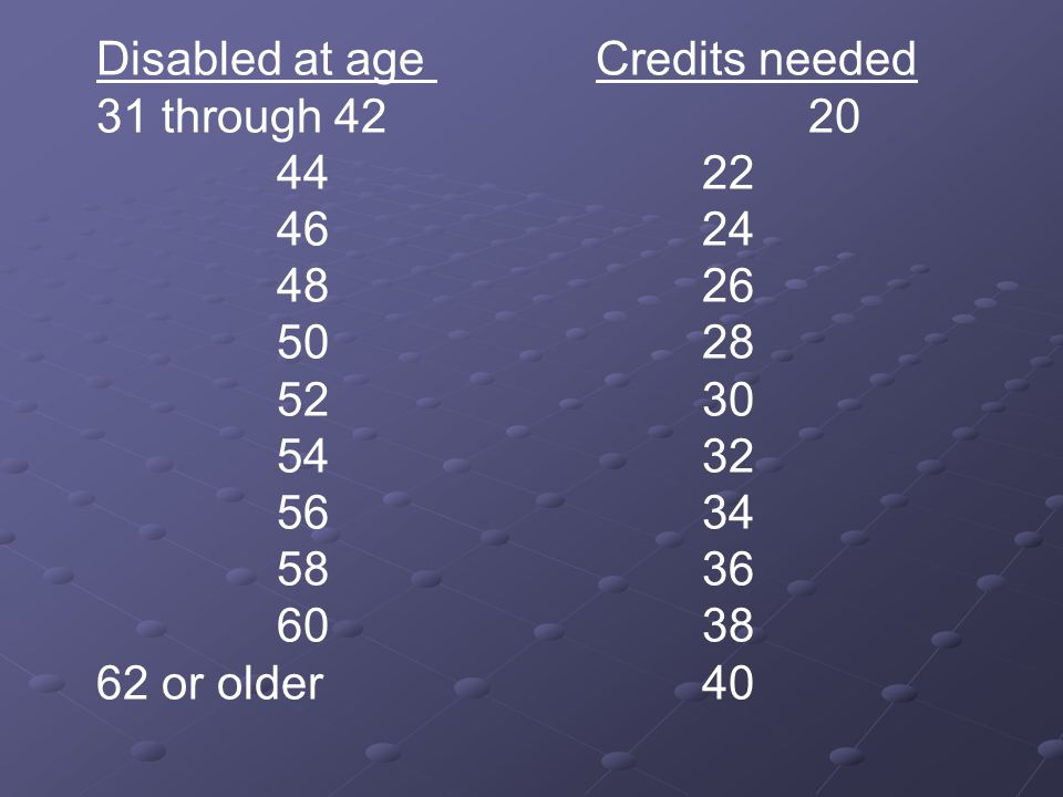 Disabled at age Credits needed 31 through or older40