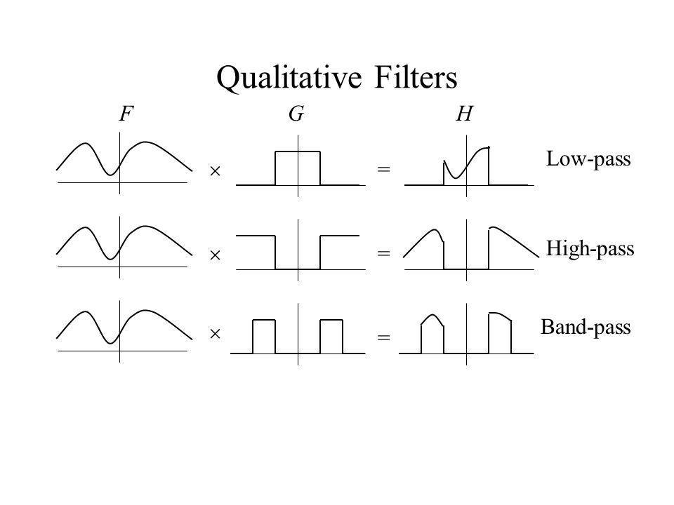 Qualitative Filters  FG =   = = H Low-pass High-pass Band-pass