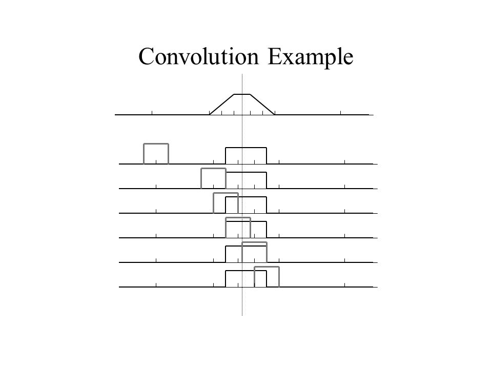 Convolution Example