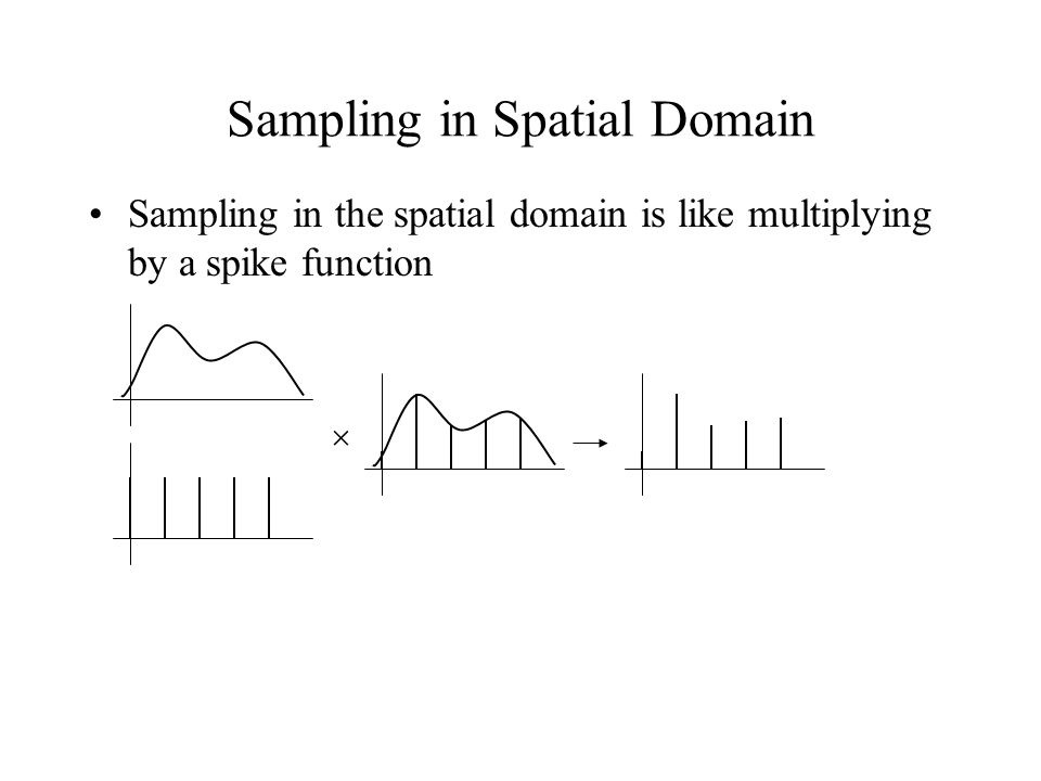 Sampling in Spatial Domain Sampling in the spatial domain is like multiplying by a spike function 