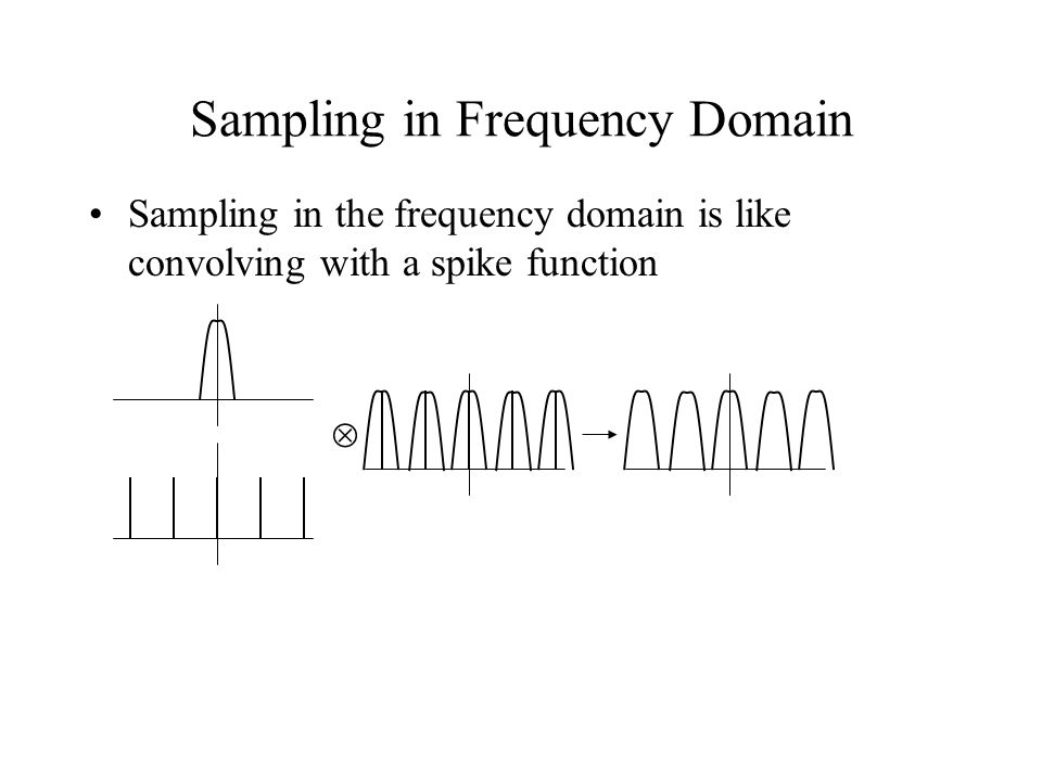 Sampling in Frequency Domain Sampling in the frequency domain is like convolving with a spike function 