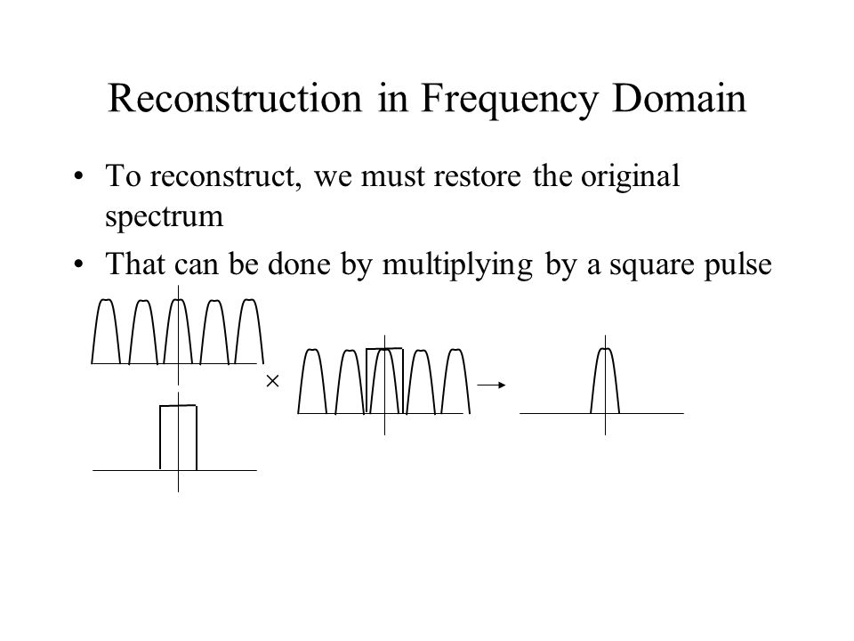 Reconstruction in Frequency Domain To reconstruct, we must restore the original spectrum That can be done by multiplying by a square pulse 
