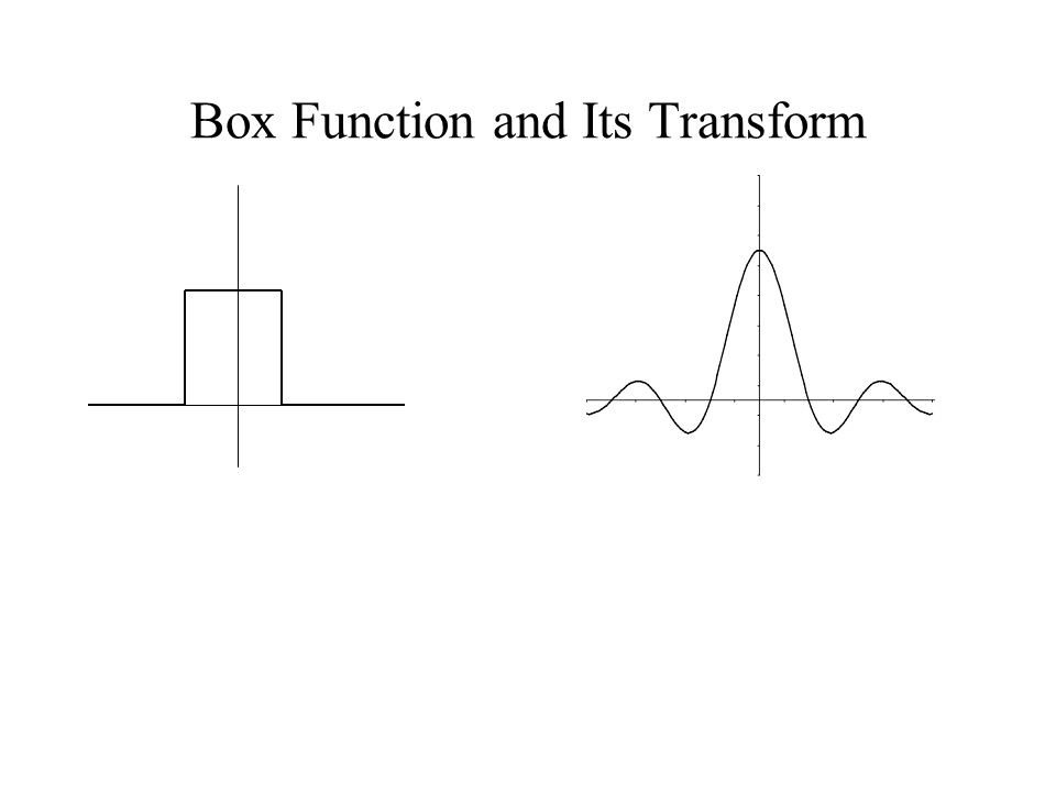 Box Function and Its Transform