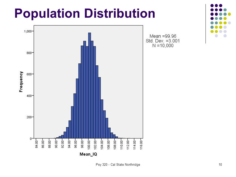 Population Distribution Psy Cal State Northridge10