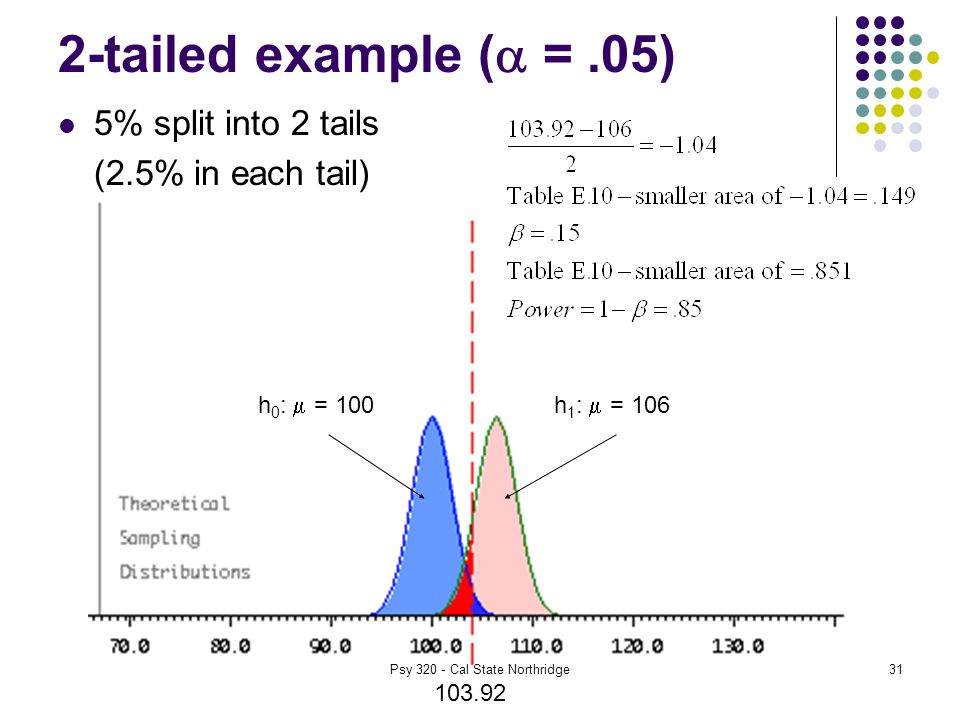 31 2-tailed example (  =.05) 5% split into 2 tails (2.5% in each tail) h 0 :  = 100h 1 :  = 106 Psy Cal State Northridge