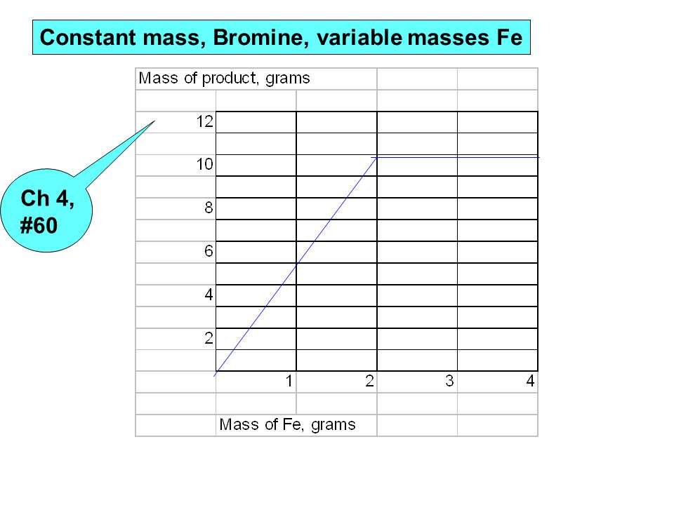 Constant mass, Bromine, variable masses Fe Ch 4, #60