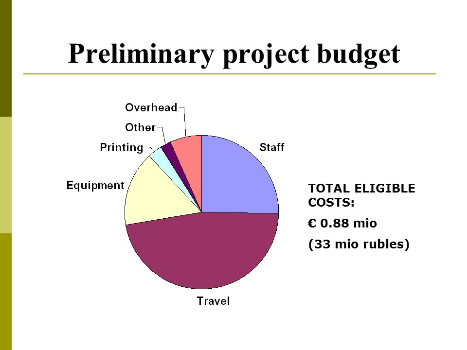 Preliminary project budget TOTAL ELIGIBLE COSTS: € 0.88 mio (33 mio rubles)