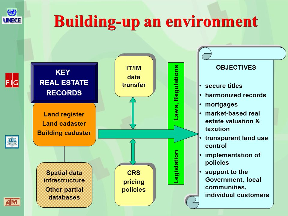 OBJECTIVES secure titles harmonized records mortgages market-based real estate valuation & taxation transparent land use control implementation of policies support to the Government, local communities, individual customers Building-up an environment IT/IM data transfer IT/IM data transfer Land register Land cadaster Building cadaster Spatial data infrastructure Other partial databases Legislation Laws, Regulations KEY REAL ESTATE RECORDS CRS pricing policies CRS pricing policies