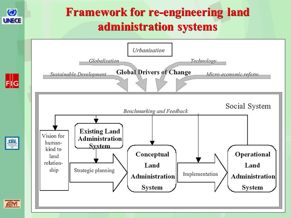 Framework for re-engineering land administration systems