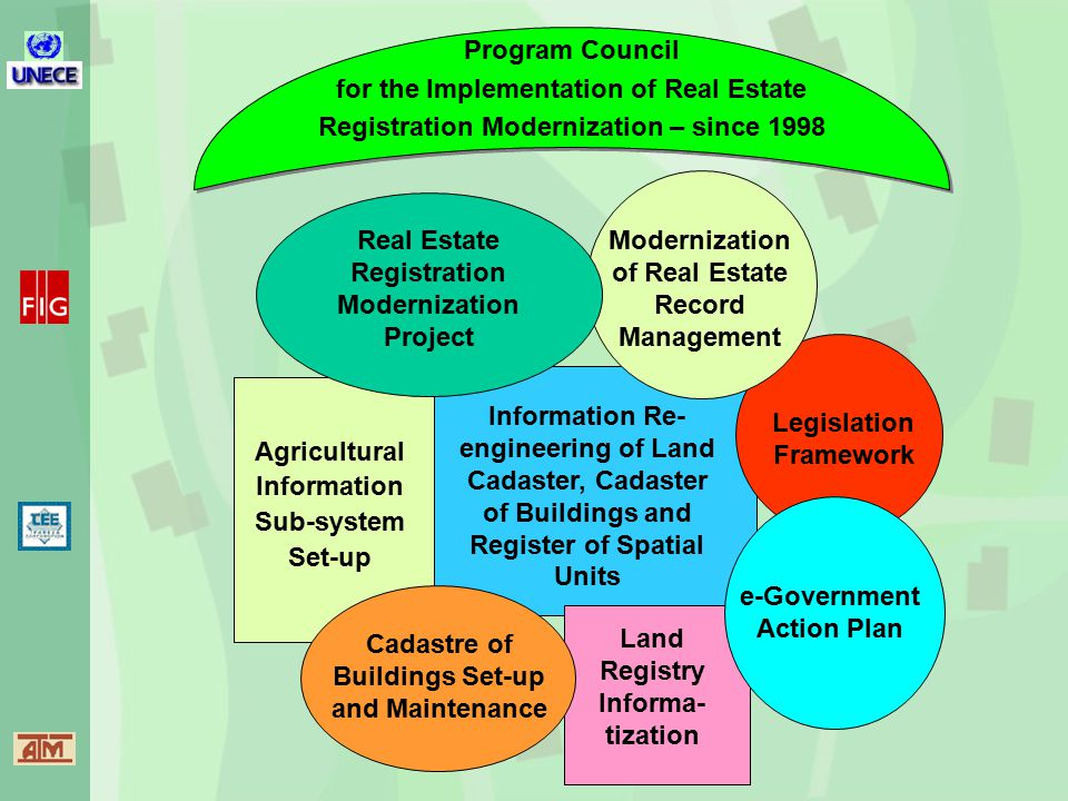 Agricultural Information Sub-system Set-up Information Re- engineering of Land Cadaster, Cadaster of Buildings and Register of Spatial Units Legislation Framework Modernization of Real Estate Record Management Real Estate Registration Modernization Project Program Council for the Implementation of Real Estate Registration Modernization – since 1998 Land Registry Informa- tization Cadastre of Buildings Set-up and Maintenance e-Government Action Plan