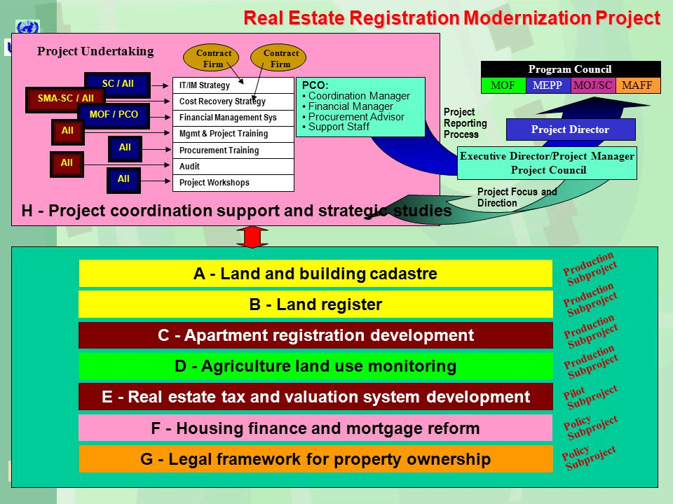 Real Estate Registration Modernization Project Production Subproject Contract Firm PCO: Coordination Manager Financial Manager Procurement Advisor Support Staff IT/IM Strategy Program Council MOFMOFMEPPMOJ/SCMAFF Project Director Cost Recovery Strategy Financial Management Sys Mgmt & Project Training Procurement Training Audit Project Workshops Contract Firm Executive Director/Project Manager Project Council Project Reporting Process Project Focus and Direction Project Undertaking SC / All SMA-SC / All MOF / PCO All H - Project coordination support and strategic studies A - Land and building cadastre B - Land register C - Apartment registration development D - Agriculture land use monitoring E - Real estate tax and valuation system development F - Housing finance and mortgage reform G - Legal framework for property ownership Production Subproject Policy Subproject Pilot Subproject Production Subproject